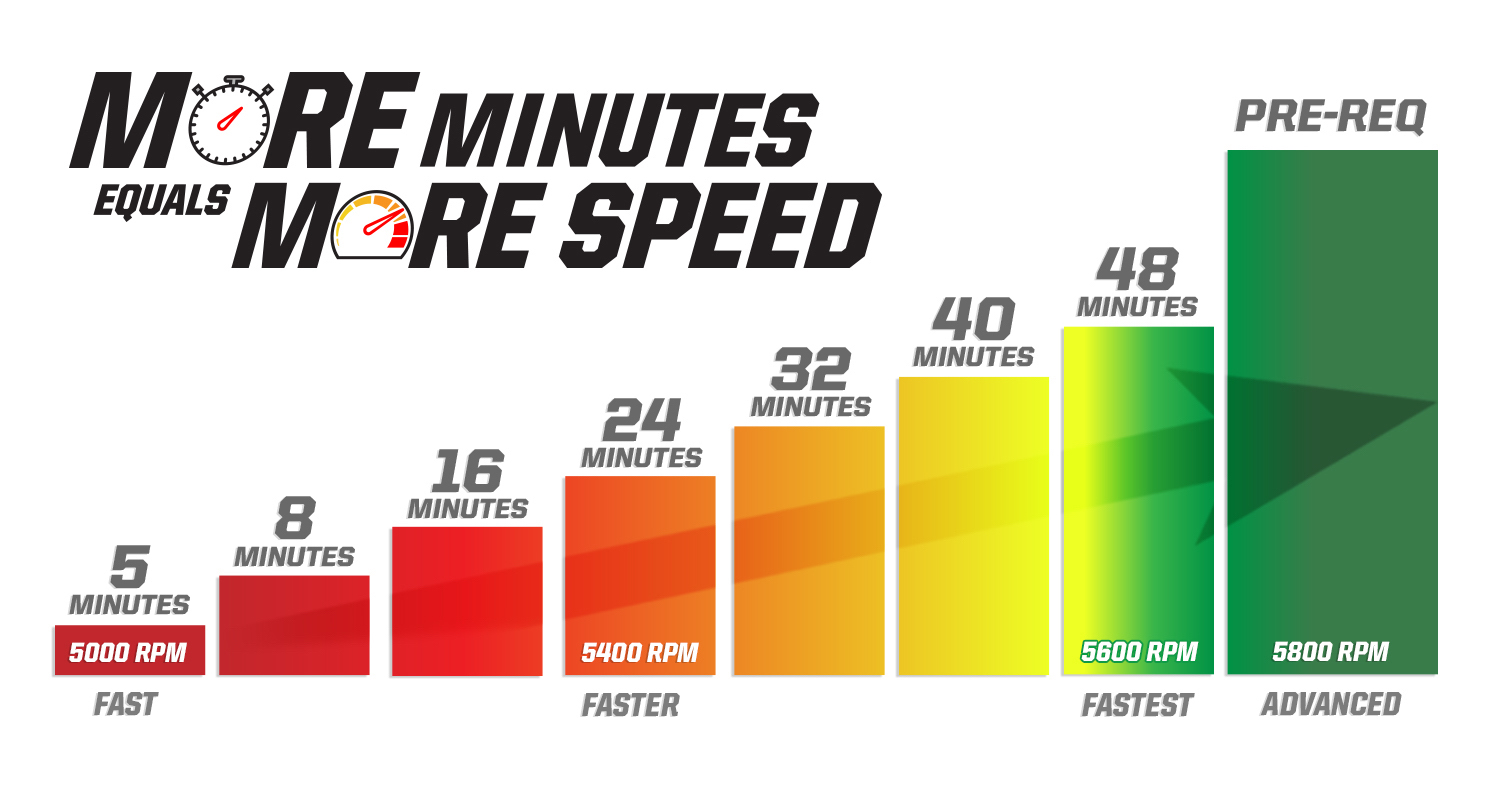 More Minutes More Speed